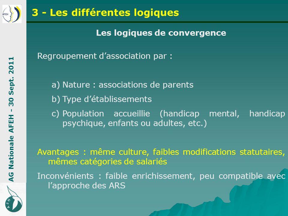 Les logiques de convergence Regroupement dassociation par : a)Nature : associations de parents b)Type détablissements c)Population accueillie (handica