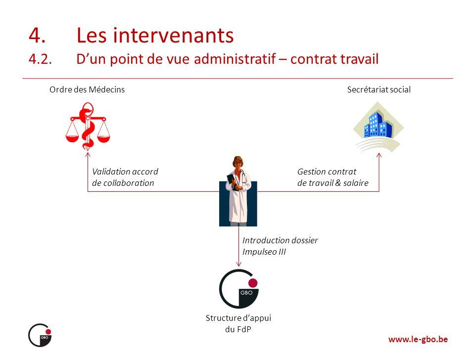 www.le-gbo.be 4.Les intervenants 4.2.Dun point de vue administratif – contrat travail Structure dappui du FdP Secrétariat socialOrdre des Médecins Val