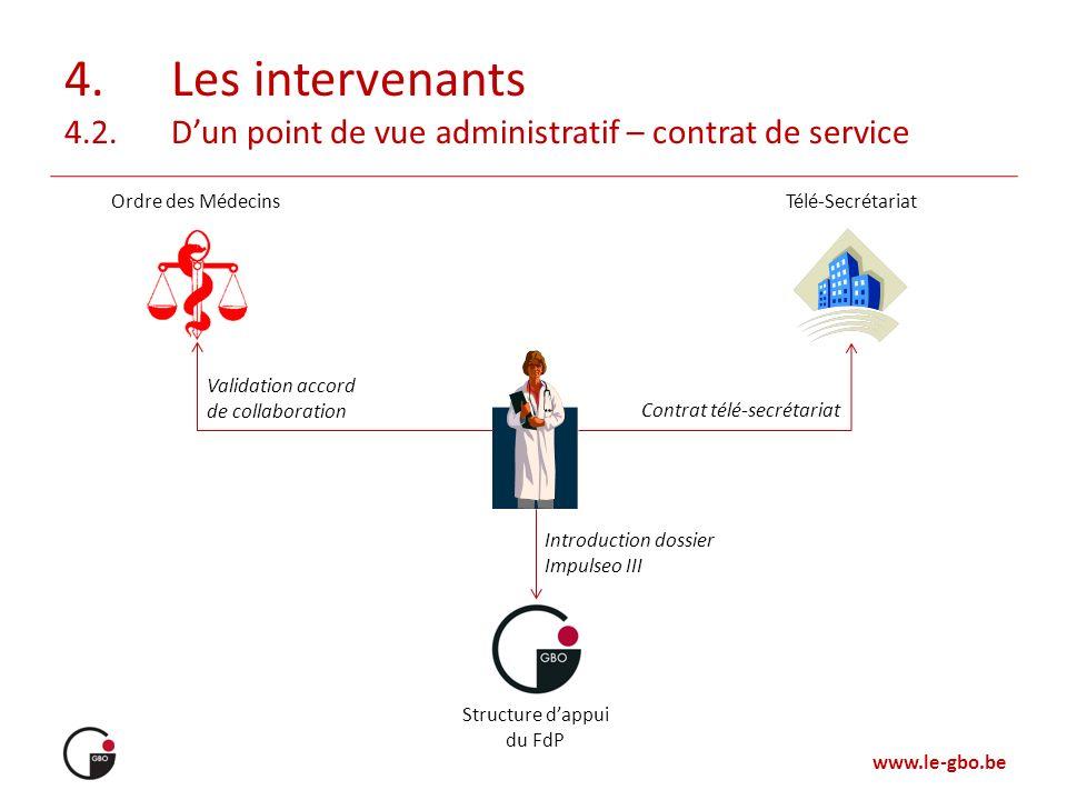 www.le-gbo.be 4.Les intervenants 4.2.Dun point de vue administratif – contrat de service Structure dappui du FdP Télé-SecrétariatOrdre des Médecins Va