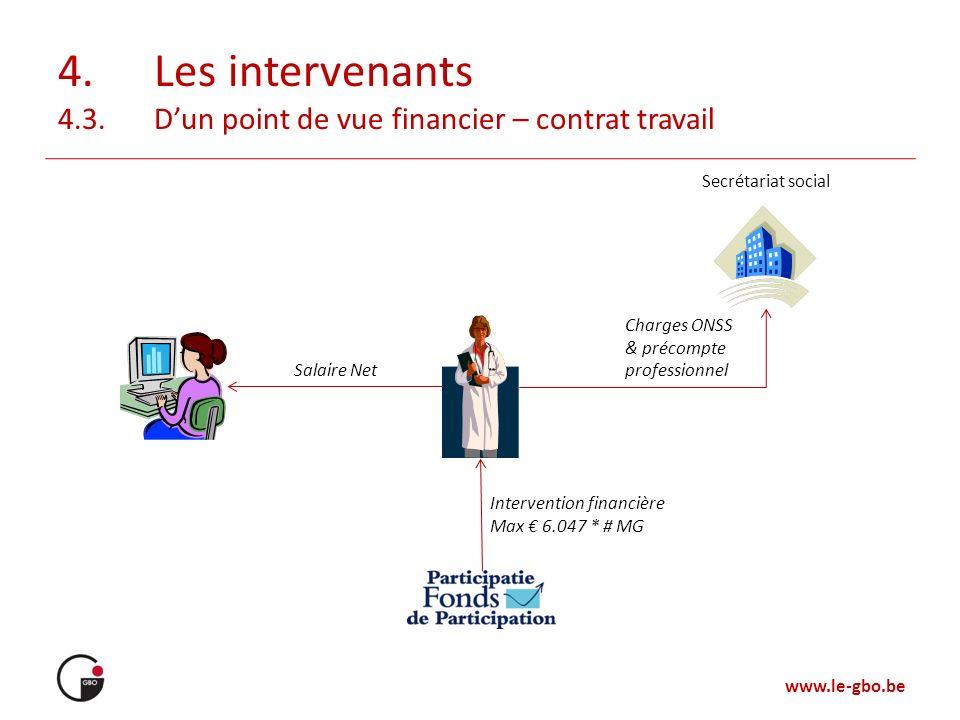 www.le-gbo.be 4.Les intervenants 4.3.Dun point de vue financier – contrat travail Secrétariat social Charges ONSS & précompte professionnel Salaire Ne