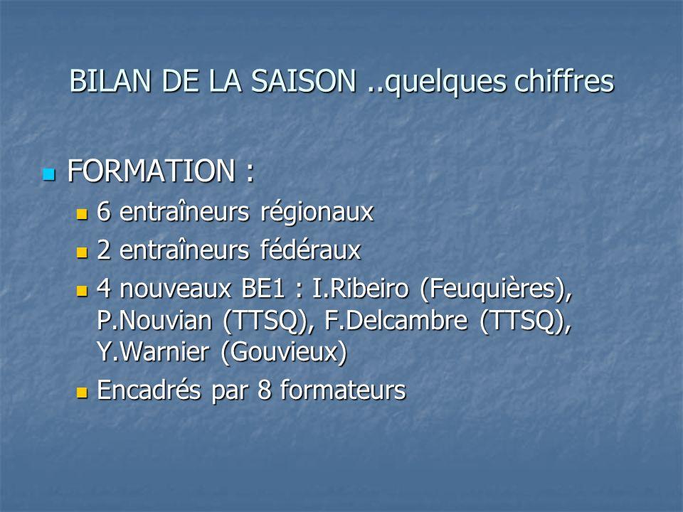 BILAN DE LA SAISON..quelques chiffres FORMATION : FORMATION : 6 entraîneurs régionaux 6 entraîneurs régionaux 2 entraîneurs fédéraux 2 entraîneurs fédéraux 4 nouveaux BE1 : I.Ribeiro (Feuquières), P.Nouvian (TTSQ), F.Delcambre (TTSQ), Y.Warnier (Gouvieux) 4 nouveaux BE1 : I.Ribeiro (Feuquières), P.Nouvian (TTSQ), F.Delcambre (TTSQ), Y.Warnier (Gouvieux) Encadrés par 8 formateurs Encadrés par 8 formateurs