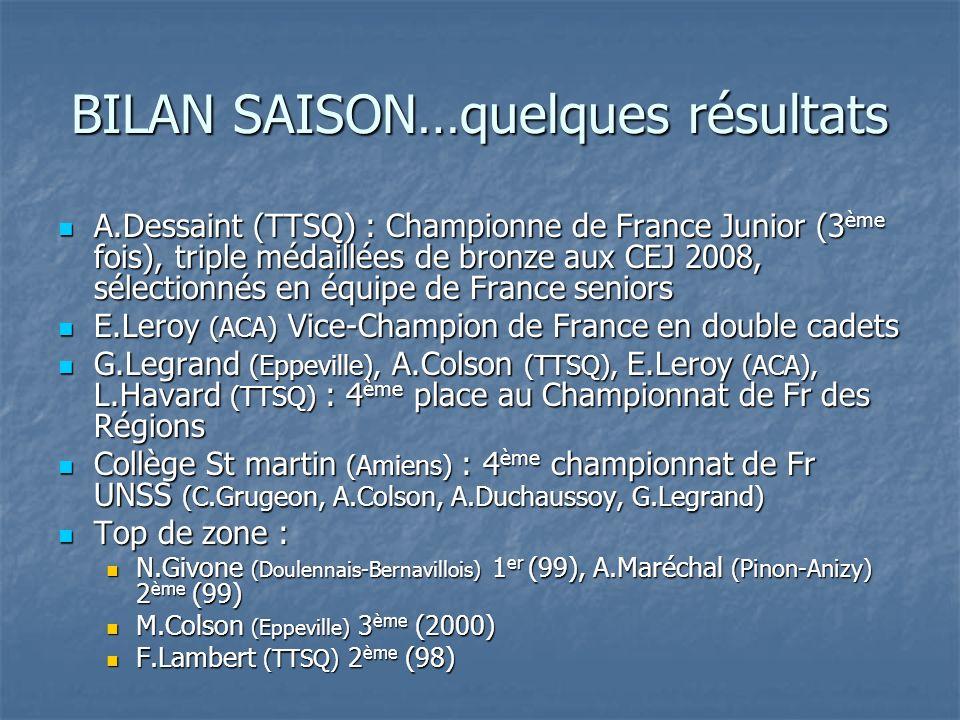 BILAN SAISON…quelques résultats A.Dessaint (TTSQ) : Championne de France Junior (3 ème fois), triple médaillées de bronze aux CEJ 2008, sélectionnés en équipe de France seniors A.Dessaint (TTSQ) : Championne de France Junior (3 ème fois), triple médaillées de bronze aux CEJ 2008, sélectionnés en équipe de France seniors E.Leroy (ACA) Vice-Champion de France en double cadets E.Leroy (ACA) Vice-Champion de France en double cadets G.Legrand (Eppeville), A.Colson (TTSQ), E.Leroy (ACA), L.Havard (TTSQ) : 4 ème place au Championnat de Fr des Régions G.Legrand (Eppeville), A.Colson (TTSQ), E.Leroy (ACA), L.Havard (TTSQ) : 4 ème place au Championnat de Fr des Régions Collège St martin (Amiens) : 4 ème championnat de Fr UNSS (C.Grugeon, A.Colson, A.Duchaussoy, G.Legrand) Collège St martin (Amiens) : 4 ème championnat de Fr UNSS (C.Grugeon, A.Colson, A.Duchaussoy, G.Legrand) Top de zone : Top de zone : N.Givone (Doulennais-Bernavillois) 1 er (99), A.Maréchal (Pinon-Anizy) 2 ème (99) N.Givone (Doulennais-Bernavillois) 1 er (99), A.Maréchal (Pinon-Anizy) 2 ème (99) M.Colson (Eppeville) 3 ème (2000) M.Colson (Eppeville) 3 ème (2000) F.Lambert (TTSQ) 2 ème (98) F.Lambert (TTSQ) 2 ème (98)