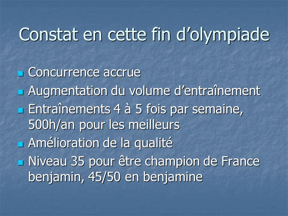 Constat en cette fin dolympiade Concurrence accrue Concurrence accrue Augmentation du volume dentraînement Augmentation du volume dentraînement Entraînements 4 à 5 fois par semaine, 500h/an pour les meilleurs Entraînements 4 à 5 fois par semaine, 500h/an pour les meilleurs Amélioration de la qualité Amélioration de la qualité Niveau 35 pour être champion de France benjamin, 45/50 en benjamine Niveau 35 pour être champion de France benjamin, 45/50 en benjamine