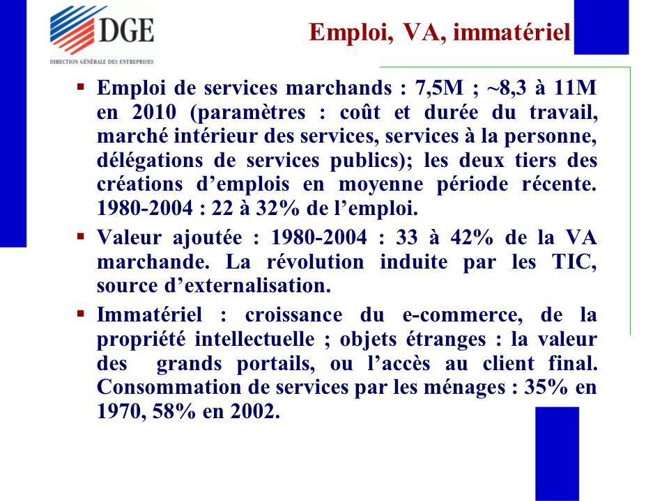 Emploi, VA, immatériel Emploi de services marchands : 7,5M ; ~8,3 à 11M en 2010 (paramètres : coût et durée du travail, marché intérieur des services, services à la personne, délégations de services publics); les deux tiers des créations demplois en moyenne période récente.