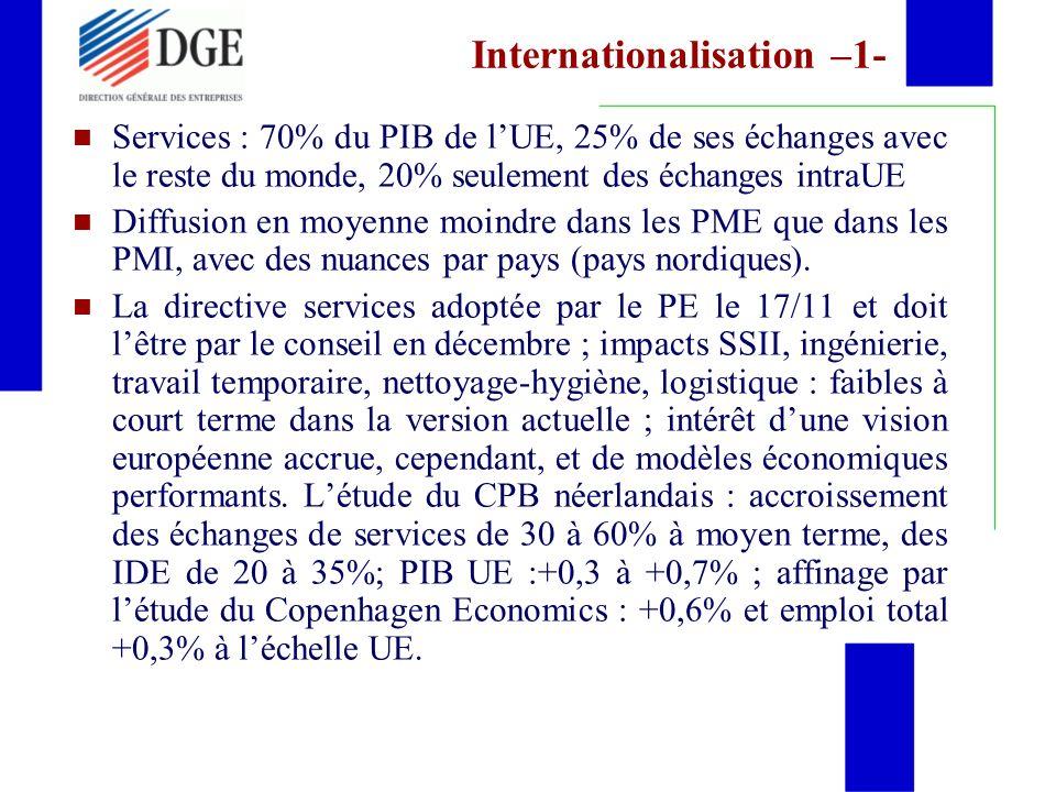 Internationalisation –1- Services : 70% du PIB de lUE, 25% de ses échanges avec le reste du monde, 20% seulement des échanges intraUE Diffusion en moyenne moindre dans les PME que dans les PMI, avec des nuances par pays (pays nordiques).