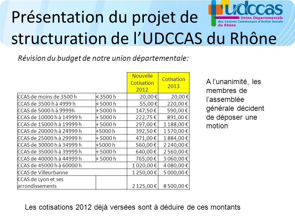 Présentation du projet de structuration de lUDCCAS du Rhône Révision du budget de notre union départementale: Nouvelle Cotisation 2012 Cotisation 2013 CCAS de moins de 3500 h< 3500 h 20,00 CCAS de 3500 h à 4999 h< 5000 h 55,00 220,00 CCAS de 5000 h à 9999h+ 5000 h 147,50 590,00 CCAS de 10000 h à 14999 h+ 5000 h 222,75 891,00 CCAS de 15000 h à 19999 h+ 5000 h 297,00 1 188,00 CCAS de 20000 h à 24999 h+5000 h 392,50 1 570,00 CCAS de 25000 h à 29999 h+ 5000 h 471,00 1 884,00 CCAS de 30000 h à 34999 h+5000 h 560,00 2 240,00 CCAS de 35000 h à 39999 h+ 5000 h 640,00 2 560,00 CCAS de 40000 h à 44999 h+ 5000 h 765,00 3 060,00 CCAS de 45000 h à 60000 h 1 020,00 4 080,00 CCAS de Villeurbanne 1 250,00 5 000,00 CCAS de Lyon et ses arrondissements 2 125,00 8 500,00 Les cotisations 2012 déjà versées sont à déduire de ces montants A lunanimité, les membres de lassemblée générale décident de déposer une motion