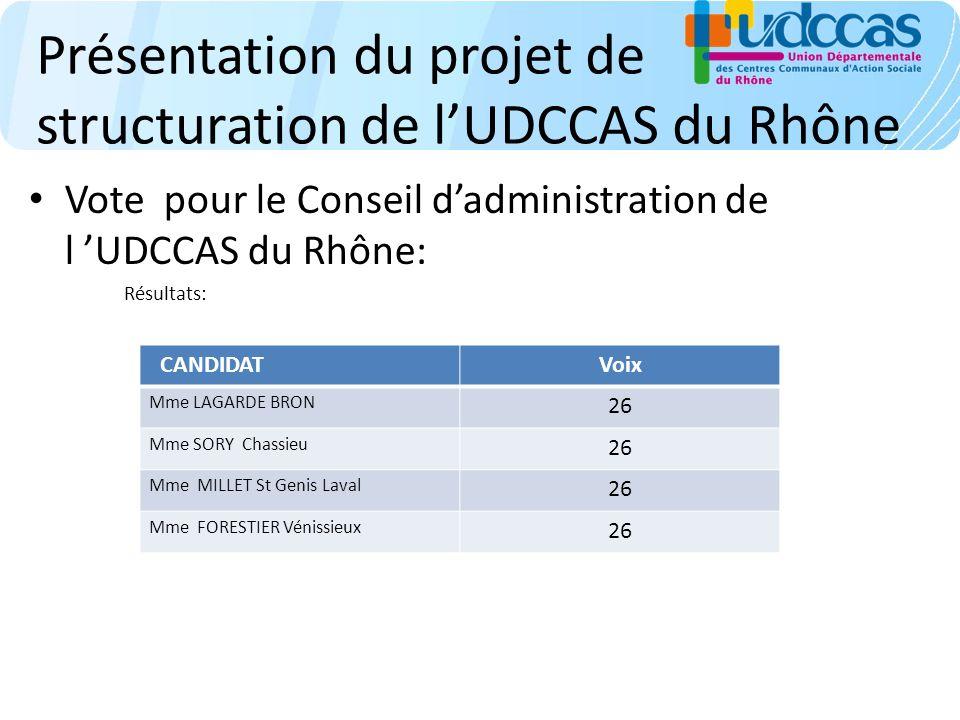 Présentation du projet de structuration de lUDCCAS du Rhône Vote pour le Conseil dadministration de l UDCCAS du Rhône: Résultats: CANDIDATVoix Mme LAGARDE BRON 26 Mme SORY Chassieu 26 Mme MILLET St Genis Laval 26 Mme FORESTIER Vénissieux 26
