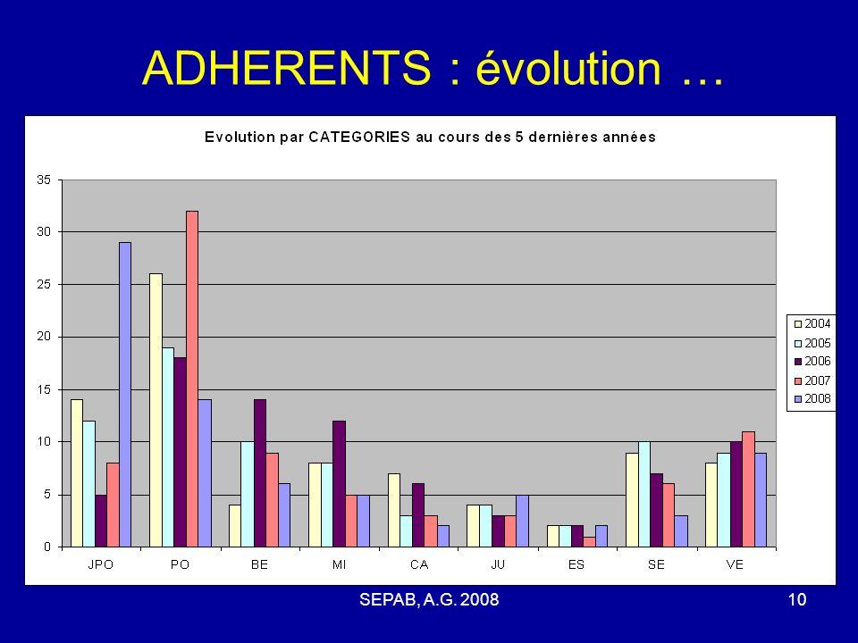 SEPAB, A.G. 200810 ADHERENTS : évolution …