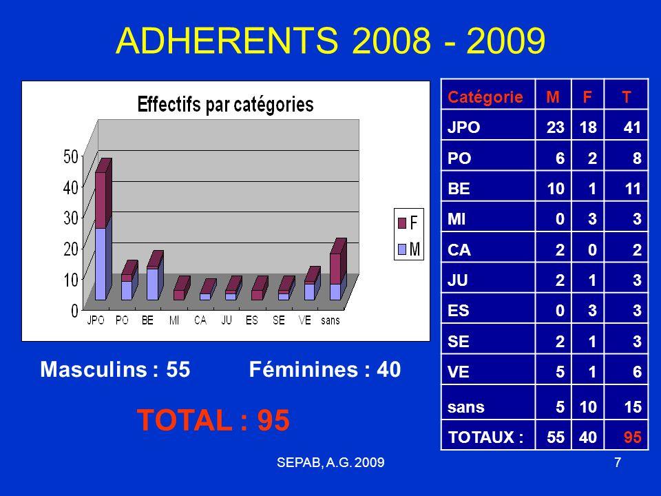 6 ADHERENTS 2008 - 2009 Section USEP : 21 Ecole dAthlé : 28 Simples Adhé. : 4 FFA : 29 Ufolep : 2 Loisirs : 11 Total 2009 : 95