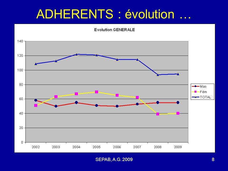 SEPAB, A.G. 20097 ADHERENTS 2008 - 2009 CatégorieMFT JPO231841 PO628 BE10111 MI033 CA202 JU213 ES033 SE213 VE516 sans51015 TOTAUX :554095 Masculins :