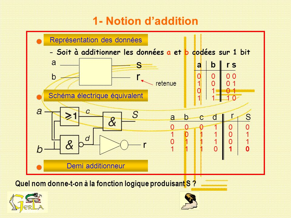 a b s r 1- Notion daddition Quel nom donne-t-on à la fonction logique produisant S ? Représentation des données - Soit à additionner les données a et