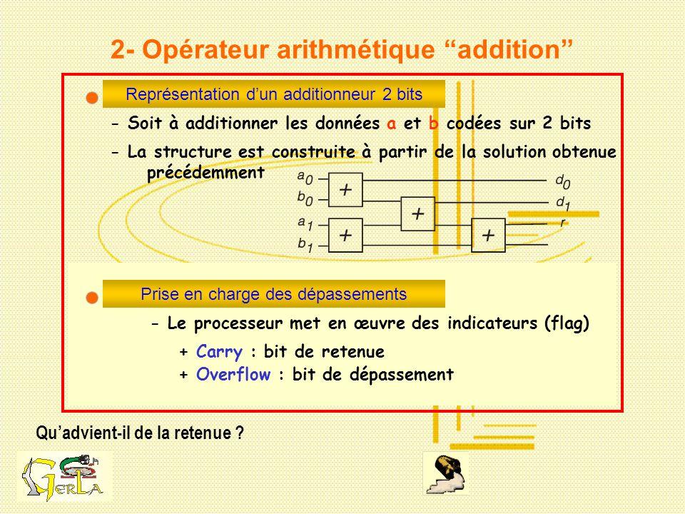 2- Opérateur arithmétique addition Quadvient-il de la retenue ? Représentation dun additionneur 2 bits - Soit à additionner les données a et b codées