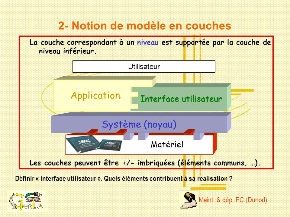 2- Notion de modèle en couches Définir « interface utilisateur ». Quels éléments contribuent à sa réalisation ? La couche correspondant à un niveau es