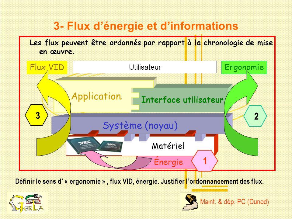 Interface utilisateur Applications Matériel Système (noyau) Utilisateur Énergie Ergonomie 3- Flux dénergie et dinformations Définir le sens d « ergono
