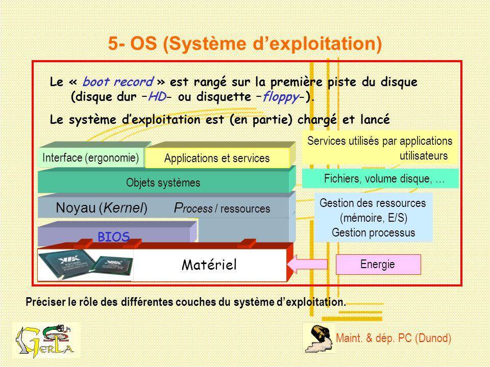 Noyau (Kernel) P rocess / ressources 5- OS (Système dexploitation) Préciser le rôle des différentes couches du système dexploitation. Le « boot record