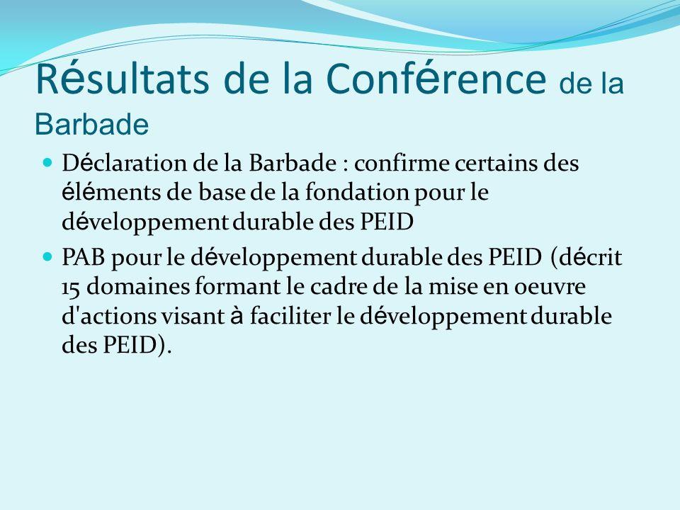 R é sultats de la Conf é rence de la Barbade D é claration de la Barbade : confirme certains des é l é ments de base de la fondation pour le d é veloppement durable des PEID PAB pour le d é veloppement durable des PEID (d é crit 15 domaines formant le cadre de la mise en oeuvre d actions visant à faciliter le d é veloppement durable des PEID).