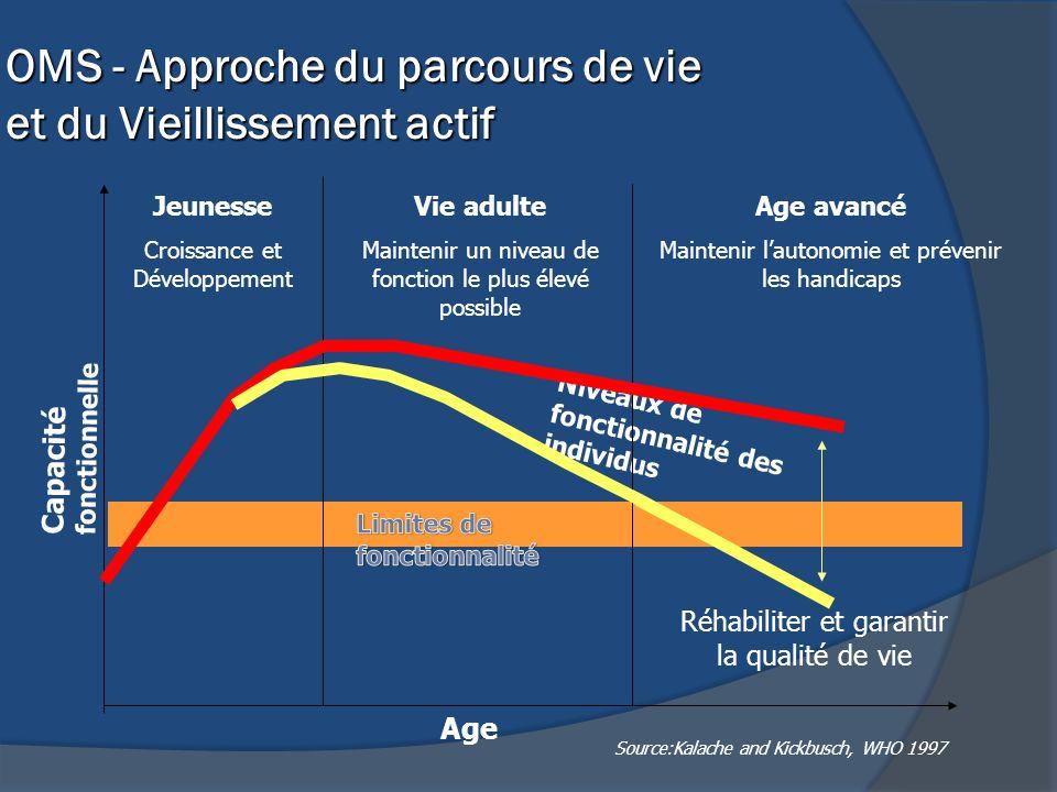 OMS - Approche du parcours de vie et du Vieillissement actif Niveaux de fonctionnalité des individus Age Capacité fonctionnelle Jeunesse Croissance et