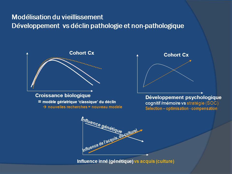 Modélisation du vieillissement Développement vs déclin pathologie et non-pathologique Croissance biologique = modèle gériatrique classique du déclin n