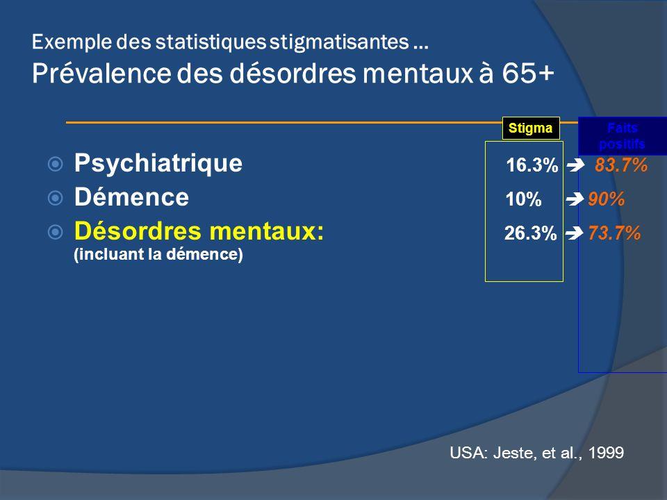 Exemple des statistiques stigmatisantes … Prévalence des désordres mentaux à 65+ Psychiatrique 16.3% 83.7% Démence 10% 90% Désordres mentaux: 26.3% 73