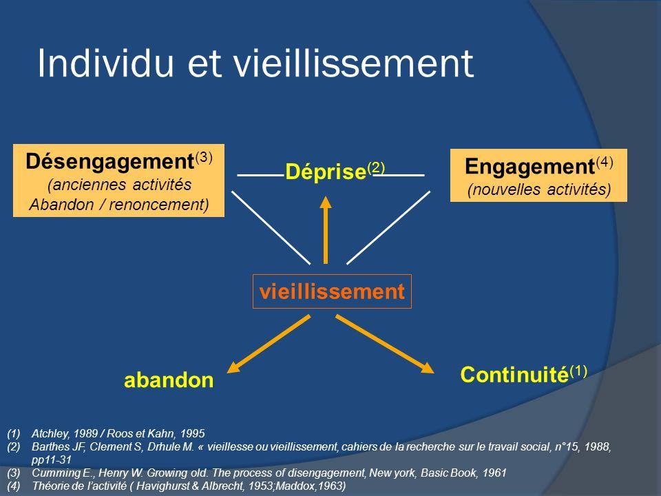 Individu et vieillissement vieillissement Engagement (4) (nouvelles activités) Désengagement (3) (anciennes activités Abandon / renoncement) Déprise (