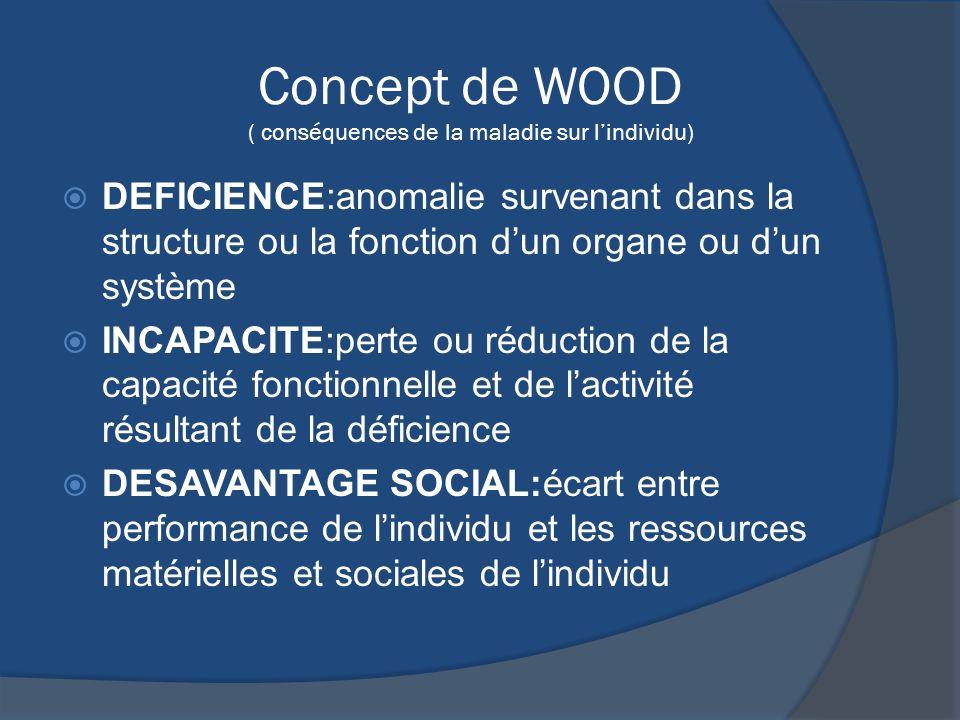 Concept de WOOD ( conséquences de la maladie sur lindividu) DEFICIENCE:anomalie survenant dans la structure ou la fonction dun organe ou dun système I