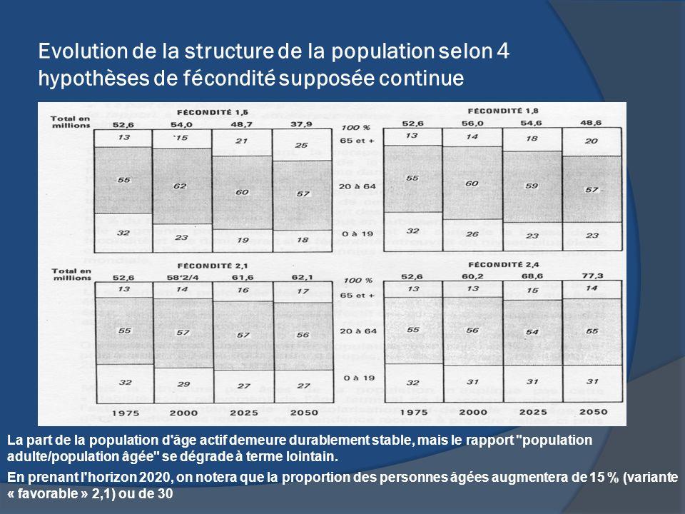 Evolution de la structure de la population selon 4 hypothèses de fécondité supposée continue La part de la population d'âge actif demeure durablement