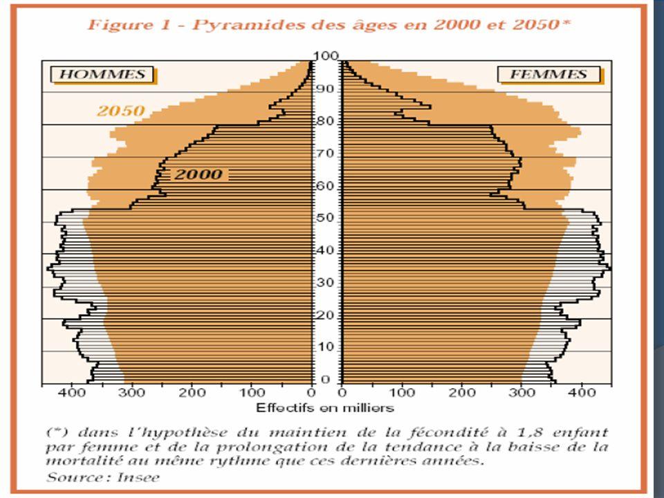 Supercentenaires Nombre de personnes âgées de 105 ans et + Japon Robine & Saito, 2001 25 606 centenaires en 2005 – doublé en 5 ans – Projections = 1 000 000 en 2050 (Ministère de la Santé du Japon)