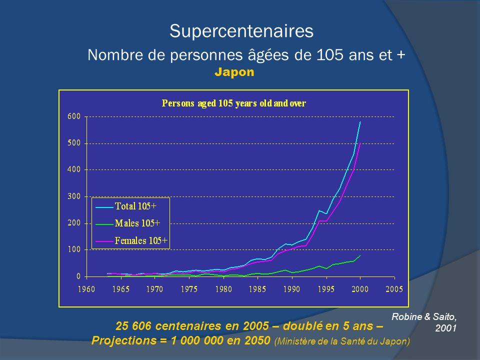 Supercentenaires Nombre de personnes âgées de 105 ans et + Japon Robine & Saito, 2001 25 606 centenaires en 2005 – doublé en 5 ans – Projections = 1 0