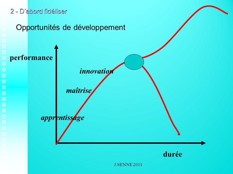 performance durée apprentissage maîtrise innovation Opportunités de développement 2 - Dabord fidéliser J.SENNE 2011