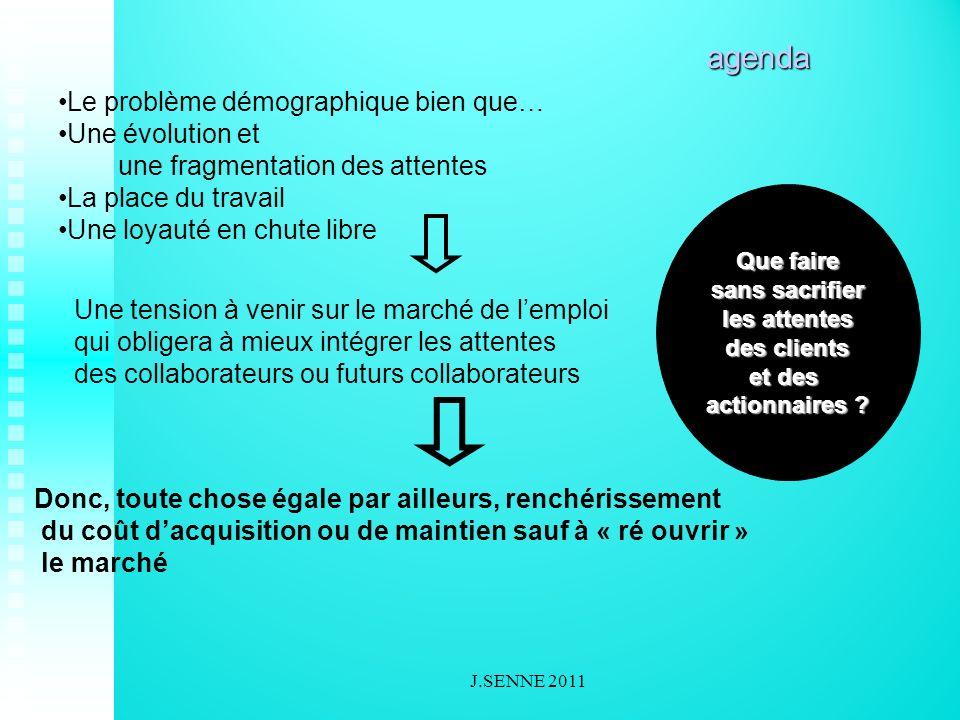 performance durée apprentissage maîtrise innovation routine Opportunités de développement 2 - Dabord fidéliser J.SENNE 2011