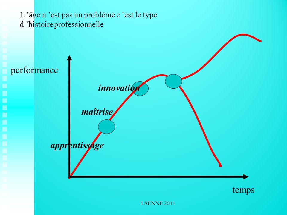 performance temps apprentissage maîtrise innovation L âge n est pas un problème c est le type d histoire professionnelle J.SENNE 2011