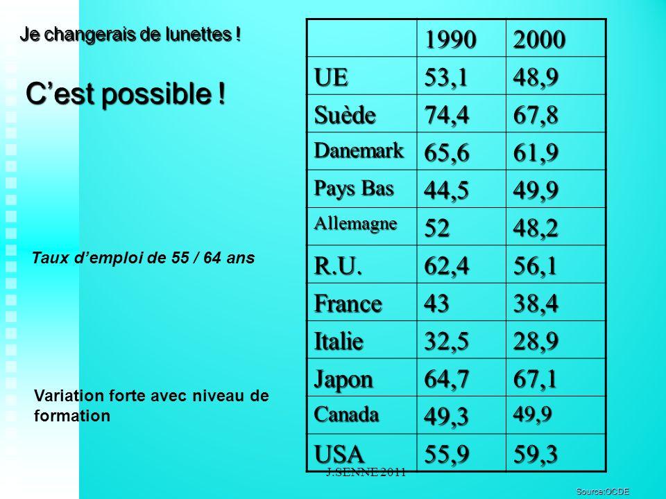 Cest possible ! 19902000 UE53,148,9 Suède74,467,8 Danemark65,661,9 Pays Bas 44,549,9 Allemagne5248,2 R.U.62,456,1 France4338,4 Italie32,528,9 Japon64,