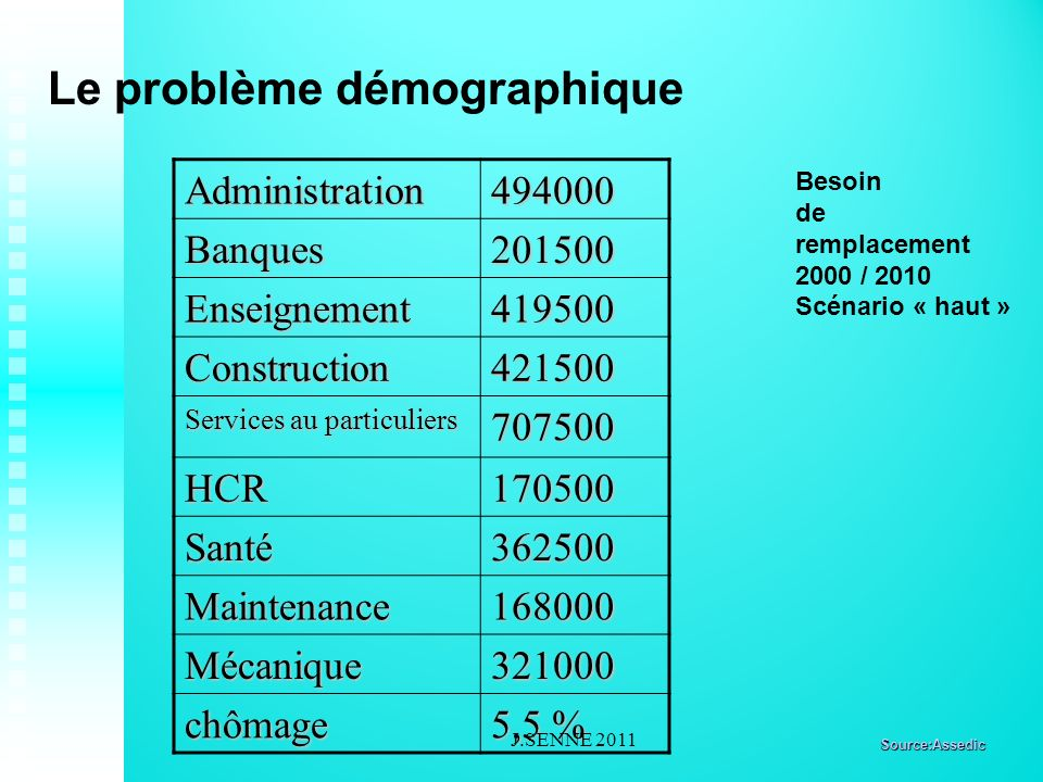 Le problème démographique Administration494000 Banques201500 Enseignement419500 Construction421500 Services au particuliers 707500 HCR170500 Santé362500 Maintenance168000 Mécanique321000 chômage 5,5 % Besoin de remplacement 2000 / 2010 Scénario « haut » Source:Assedic J.SENNE 2011