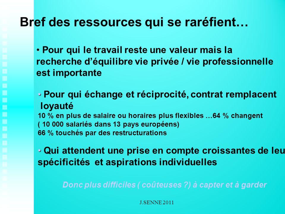 ORIENTATION RESULTATS DEVELOPPEUR DE COLLABORATEURS COMPREHENSION GLOBALE JOUEUR D EQUIPE FLEXIBILITE / MOBILITE INTEGRITE / HONNETETE CAPACITE A APPRENDRE FAIRE SIMPLE VISION CREATEUR CLIMAT PERFORMANCE Compétences recherchées…..