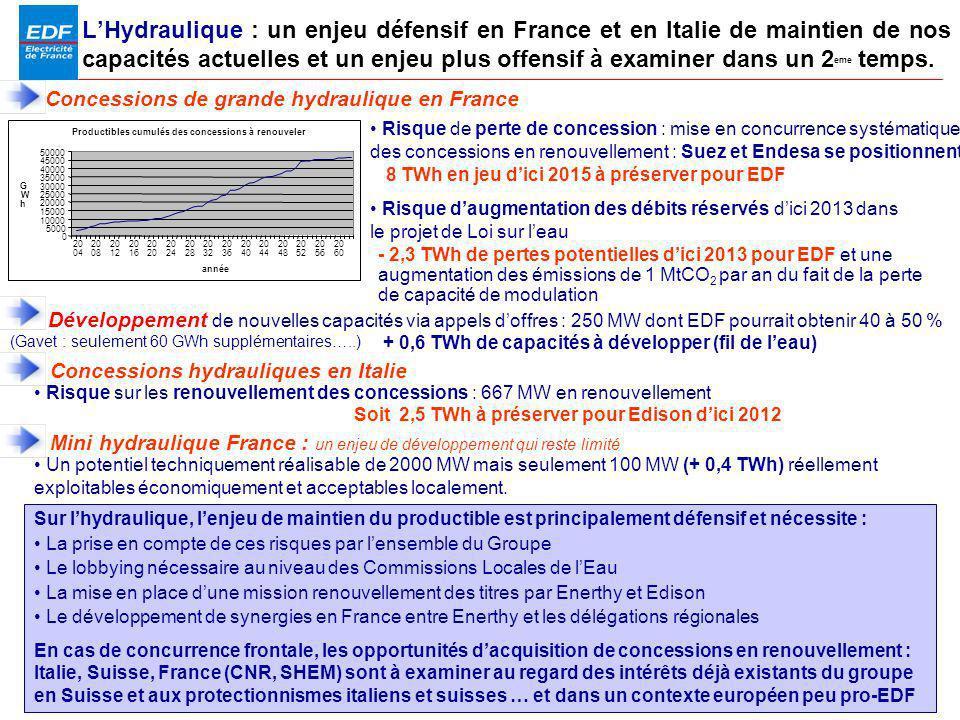 PDS 2005 Page 11 LHydraulique : un enjeu défensif en France et en Italie de maintien de nos capacités actuelles et un enjeu plus offensif à examiner d