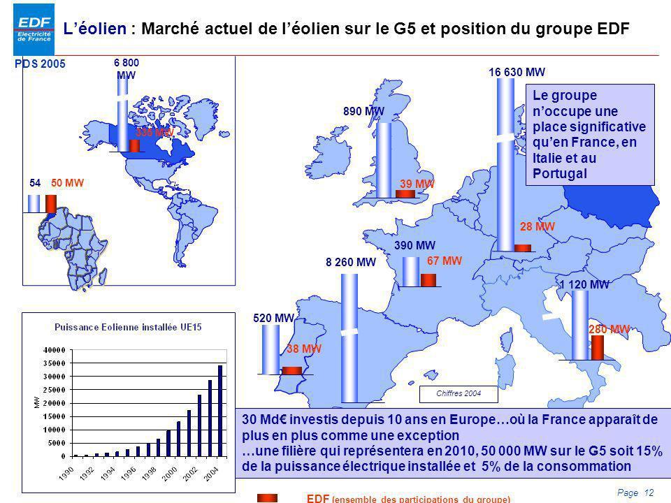 PDS 2005 Page 12 Léolien : Marché actuel de léolien sur le G5 et position du groupe EDF Chiffres 2004 1 120 MW 280 MW 390 MW 67 MW 890 MW 39 MW 520 MW