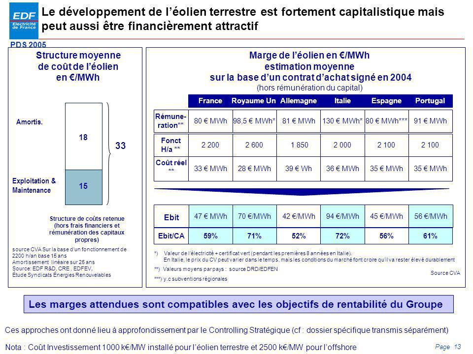 PDS 2005 Page 13 Ebit/CA Coût réel ** Le développement de léolien terrestre est fortement capitalistique mais peut aussi être financièrement attractif