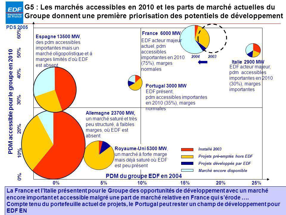 PDS 2005 Page 15 PDM du groupe EDF en 2004 PDM accessible pour le groupe en 2010 Oui 0% Italie 2900 MW France 6000 MW G5 : Les marchés accessibles en