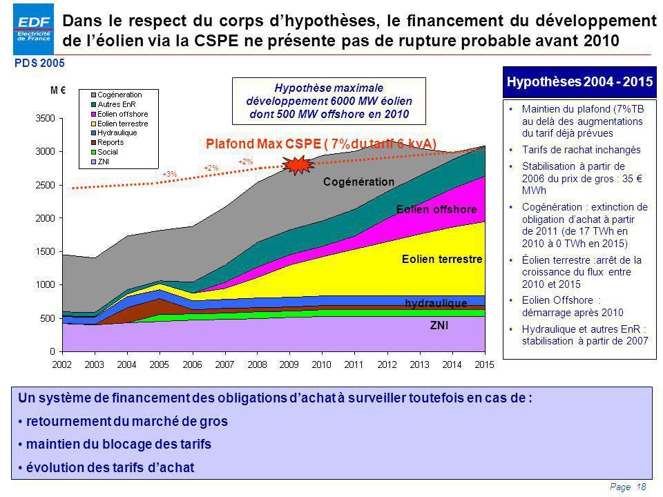 PDS 2005 Page 18 Dans le respect du corps dhypothèses, le financement du développement de léolien via la CSPE ne présente pas de rupture probable avan