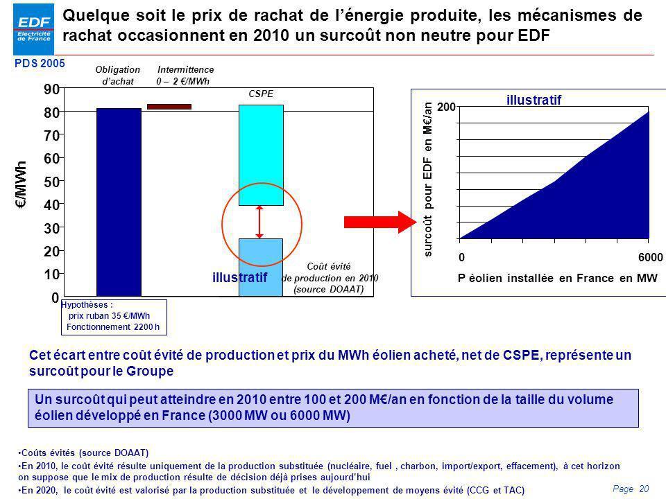 PDS 2005 Page 20 Quelque soit le prix de rachat de lénergie produite, les mécanismes de rachat occasionnent en 2010 un surcoût non neutre pour EDF Un