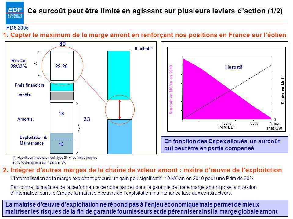 PDS 2005 Page 21 Ce surcoût peut être limité en agissant sur plusieurs leviers daction (1/2) 1. Capter le maximum de la marge amont en renforçant nos