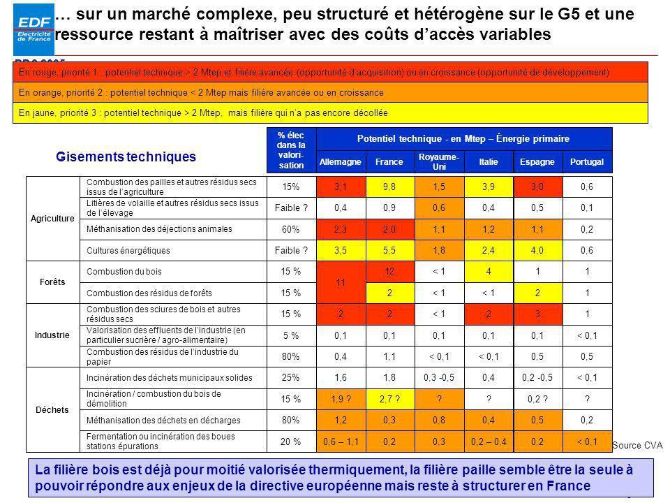 PDS 2005 Page 25 … sur un marché complexe, peu structuré et hétérogène sur le G5 et une ressource restant à maîtriser avec des coûts daccès variables