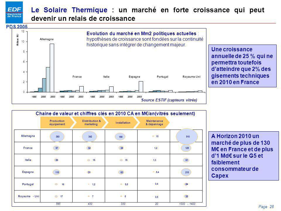 PDS 2005 Page 28 Le Solaire Thermique : un marché en forte croissance qui peut devenir un relais de croissance A Horizon 2010 un marché de plus de 130