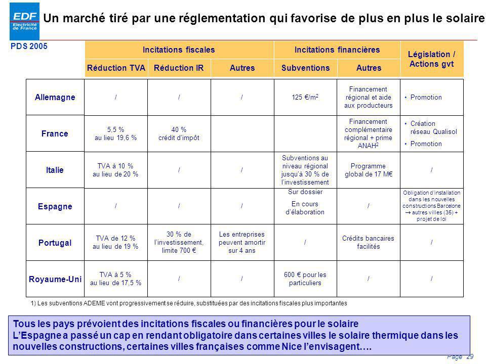 PDS 2005 Page 29 Un marché tiré par une réglementation qui favorise de plus en plus le solaire Allemagne France Italie Espagne Portugal Royaume-Uni /
