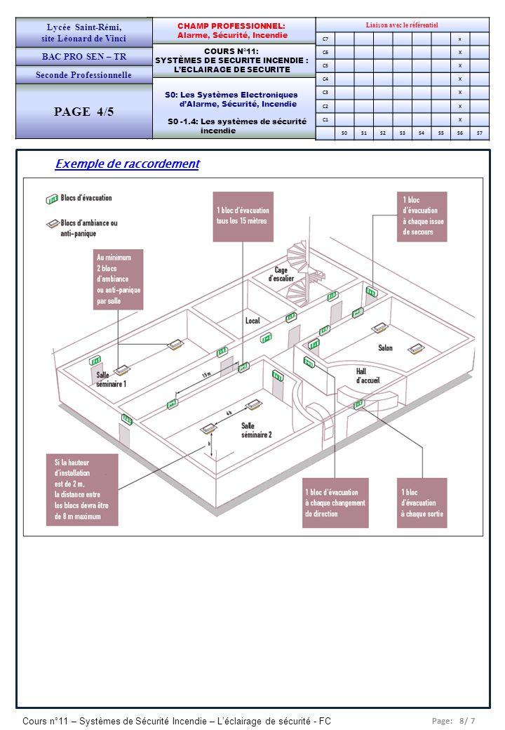 Page: 9/ 7 Cours n°11 – Systèmes de Sécurité Incendie – Léclairage de sécurité - FC Liaison avec le référentiel C7x C6X C5X C4X C3X C2X C1X S0S1S2S3S4S5S6S7 CHAMP PROFESSIONNEL: Alarme, Sécurité, Incendie COURS N°11: SYSTÈMES DE SECURITE INCENDIE : LECLAIRAGE DE SECURITE S0: Les Systèmes Electroniques dAlarme, Sécurité, Incendie S0 -1.4: Les systèmes de sécurité incendie Lycée Saint-Rémi, site Léonard de Vinci BAC PRO SEN – TR Seconde Professionnelle PAGE 4/5