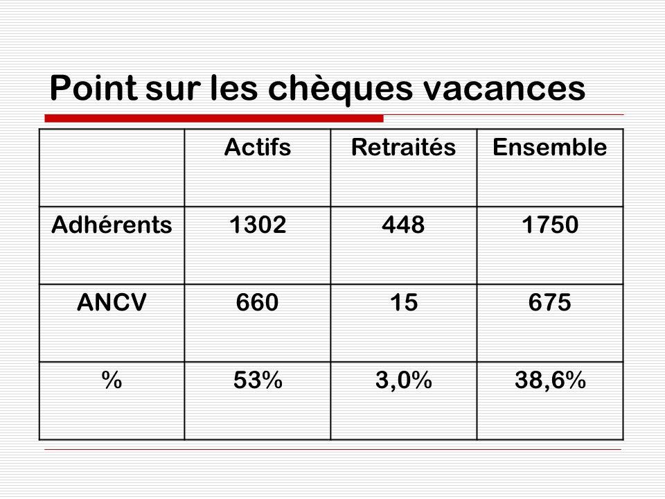 Point sur les chèques vacances ActifsRetraitésEnsemble Adhérents13024481750 ANCV66015675 %53%3,0%38,6%