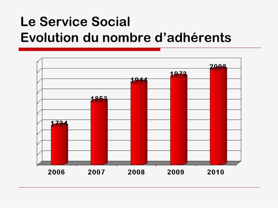 Le Service Social Evolution du nombre dadhérents