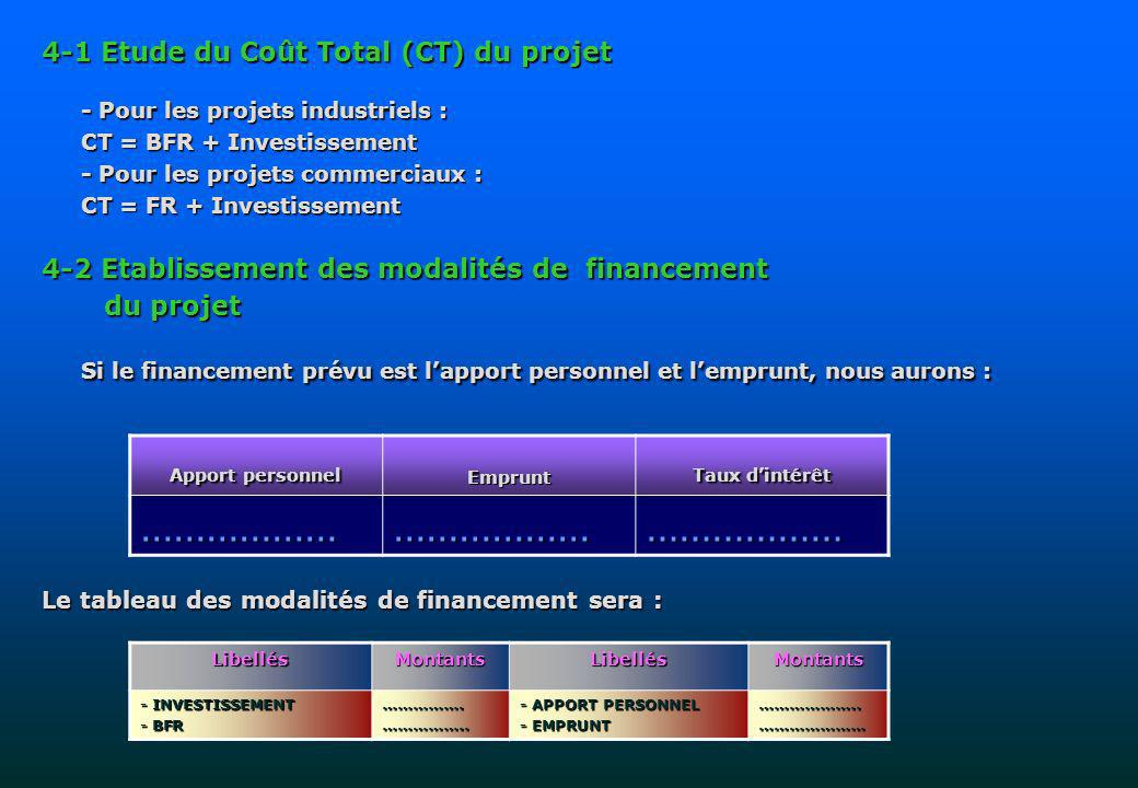 4-1 Etude du Coût Total (CT) du projet - Pour les projets industriels : CT = BFR + Investissement - Pour les projets commerciaux : CT = FR + Investissement 4-2 Etablissement des modalités de financement du projet du projet Si le financement prévu est lapport personnel et lemprunt, nous aurons : Le tableau des modalités de financement sera : Apport personnel Emprunt Taux dintérêt ……………………………………………… LibellésMontantsLibellésMontants - INVESTISSEMENT - BFR …………….……………..
