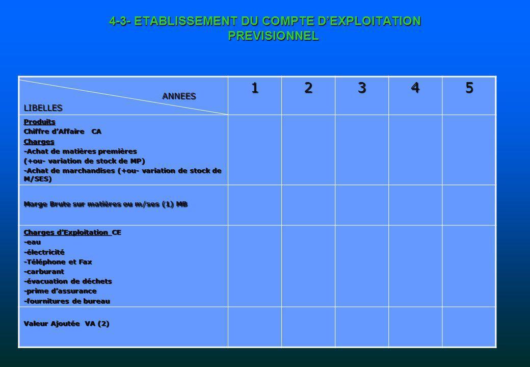 4-3- ETABLISSEMENT DU COMPTE DEXPLOITATION PREVISIONNEL ANNEES ANNEESLIBELLES12345 Produits Chiffre dAffaire CA Charges -Achat de matières premières (+ou- variation de stock de MP) -Achat de marchandises (+ou- variation de stock de M/SES) Marge Brute sur matières ou m/ses (1) MB Charges dExploitation CE -eau-électricité -Téléphone et Fax -carburant -évacuation de déchets -prime dassurance -fournitures de bureau Valeur Ajoutée VA (2)