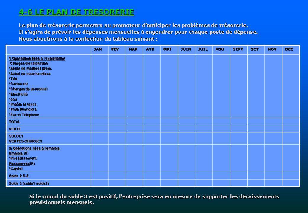 4-6 LE PLAN DE TRESORERIE Le plan de trésorerie permettra au promoteur danticiper les problèmes de trésorerie.